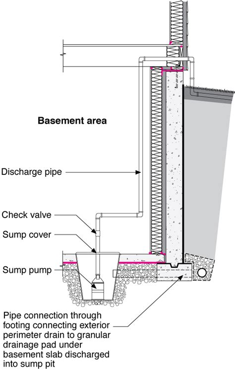drainage section drawing drain or sump pump installed in basements or crawlspaces