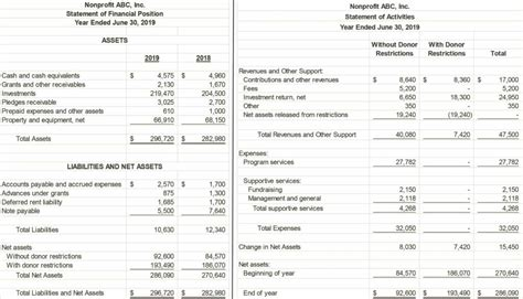 Non Profit Financial Statements Exle Smart Business Non Profit Financial Report Template