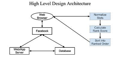 high level architecture design template 28 images