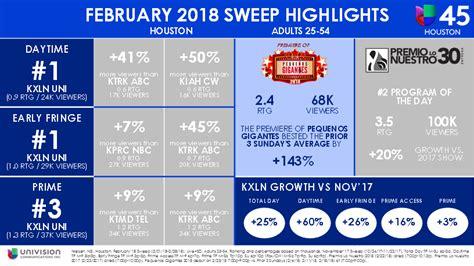 february sweeps 2017 mikemcguff com univision 45 kxln has strong february 2018