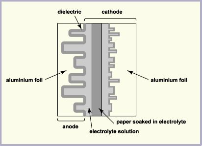 how to make a capacitor out of aluminum foil revisiting capacitors part 2 2 fleshing out the