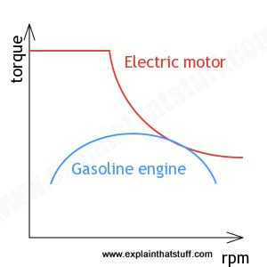 Electric Car Motor Comparison How Do Electric Cars And Hybrids Work Explain That Stuff