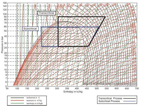 diagramme enthalpique co2 co2 as a refrigerant introduction to transcritical