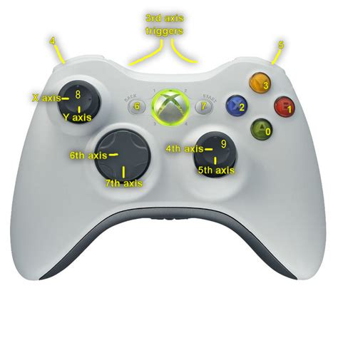 unity layout controller joystick input in unity using xbox360 controller
