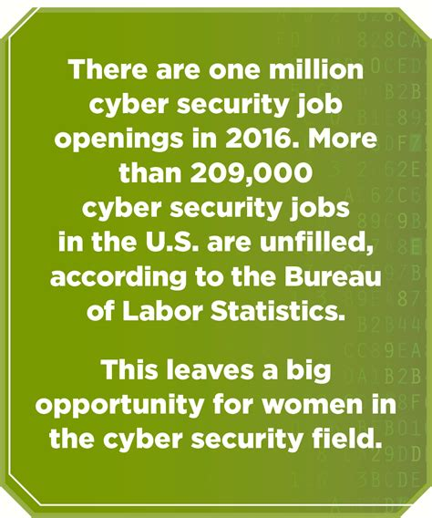 Mba Bureau Of Labor Statistics by Cyber Security Needs You Community College