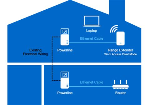 linksys re7000 max stream ac1900 wi fi range extender