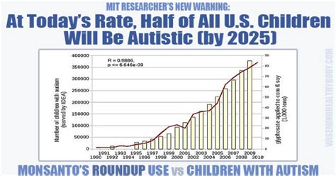 attempting to link autism in children to monsanto roundup