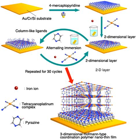 pattern formation by dewetting of polymer thin film successful growth of a nano crystal thin film