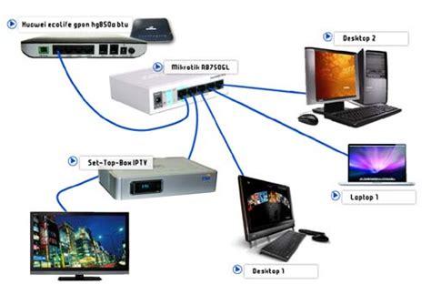 Jual Mikrotik Rb750 2unit jual harga mikrotik rb750 router 5 port 10 100 lev 4