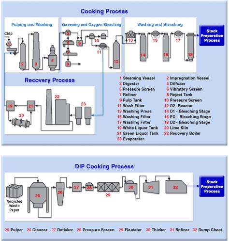 Pulp And Paper Process - pulp paper yokogawa electric corporation