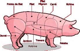 cuisiner le porc tout un compagnons du go 251 t
