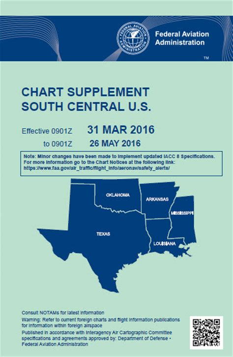 supplement chart what s in a name faa airport facility directory to be
