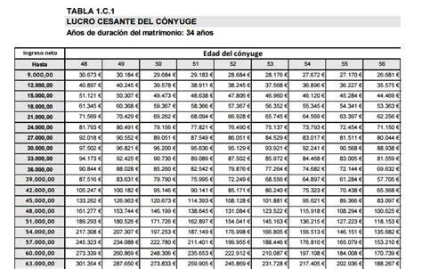 tabla de indemnizaciones laborales 2016 tablas de indemnizaciones por accidentes de tr 225 fico