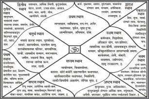 meaning importance of the 12 houses in janam kundali