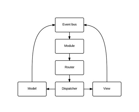 mvc pattern in javascript with exles design shift javascript framework what pattern is this