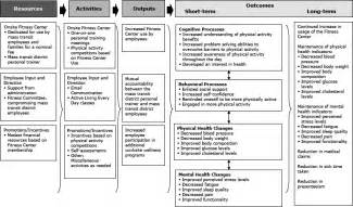 preventing chronic disease development of a logic model