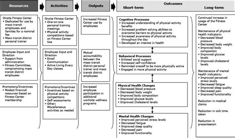 logic model template health logic models in physical activity promotion ben fitness