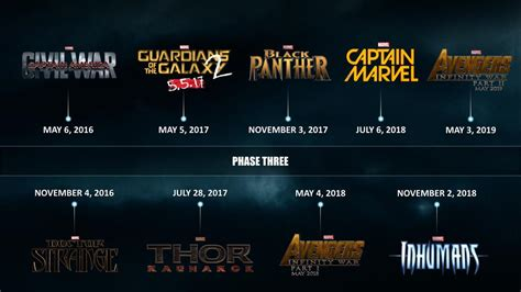 film marvel timeline marvel phase 3 timeline image reveals big superhero plans