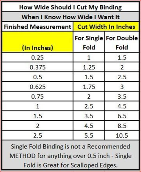 How Wide To Cut Quilt Binding by Awesome Charts And Quilt Binding On