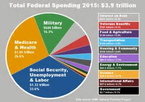 Omb Historical Tables 2014 Federal Spending Pie Chart Car Interior Design