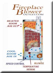 how it works fireplace blower outlet