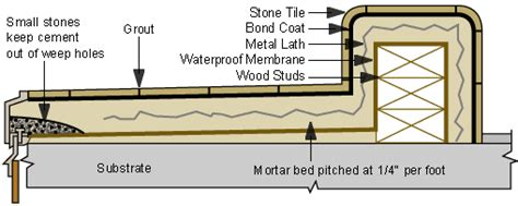 Home Depot Design Your Own Bathroom west coast hot mop how to tile a hot mopped shower pan