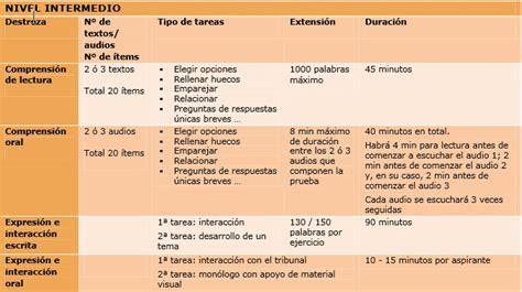 preguntas frances a2 a2 english language investigation coursework exles