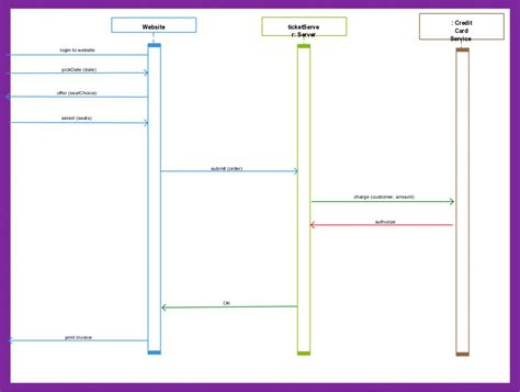 Sequence Diagram Templates To Instantly View Object Interactions Sequence Diagram Template