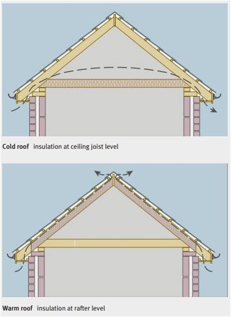 Flat Roof Vs Pitched Roof 120 Best Images About Detailing On Infos