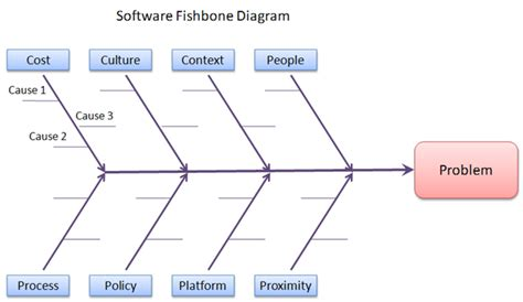 The Fishbone Diagram Root Cause Analysis Pinterest Diagram Project Management And Sle Fishbone Rca Template