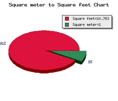 6 square meters to square feet square meter to square feet calculator area m2 to ft2 conversion online
