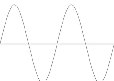 Ac Kotak perbedaan jenis inverter gelombang sinus dan kotak