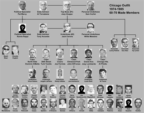 family secrets the that crippled the chicago mob books 1000 images about mafia family charts on