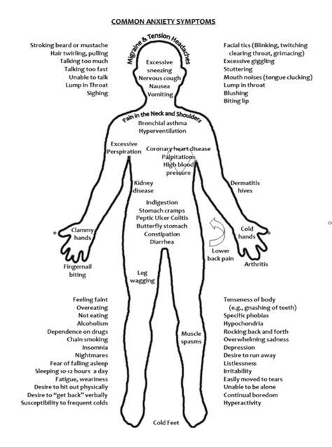 anxiety symptoms symptoms anxiety method