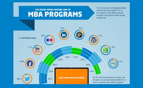 Umass Dartmouth Mba Programs by The Social Missing Link In Mba Programs Infographic
