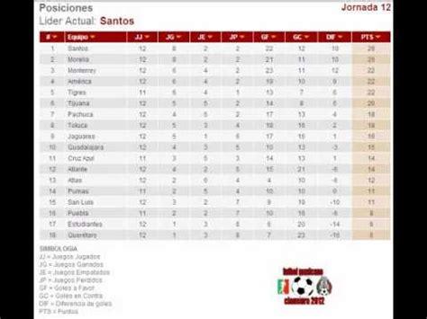 tabla de resultados jornada 12 clausura 2012 desenso liga mx 2016 calendar template 2016