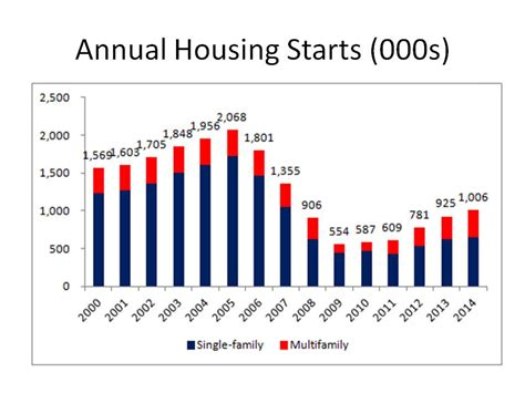 canadian housing starts hits six month high news new home sales jump to six year high foxworth galbraith