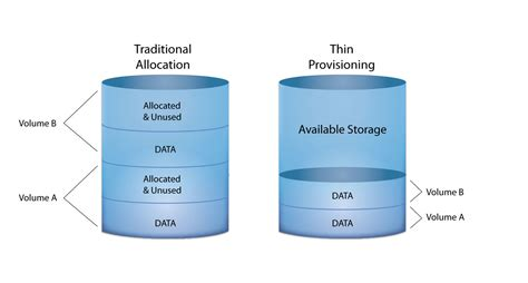 thin space is thin provisioning right for you raxco software