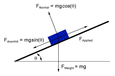 physics incline 11 best images about let s get physics al on