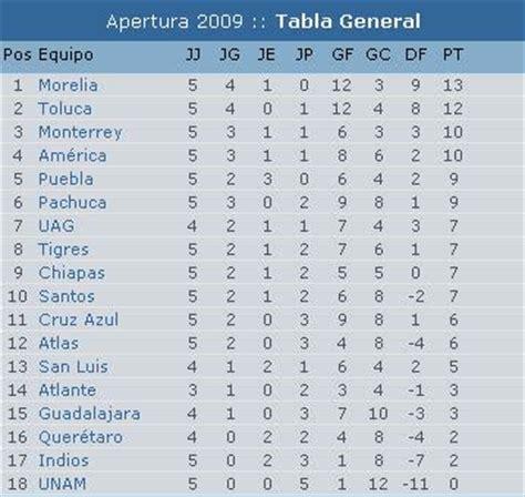 tabla de posiciones del futbol mexicano 2016 calendar la tabla de la liga mx 2015 search results calendar 2015