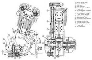 dan s motorcycle four stroke flow