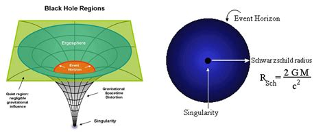 The Schwarzschild Proton by Subatomic Time Travel The Hypothesis Hypocritus Dominus