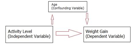 experiment design confounding confounding variable simple definition and exle