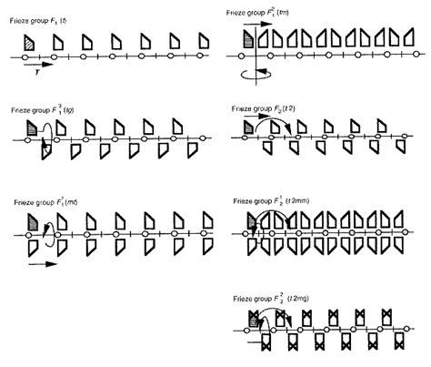 frieze pattern types how many types of friezes are there
