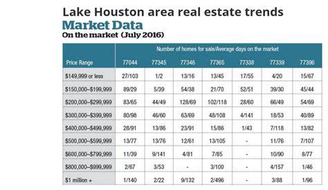 houston real estate news data newstalk texas