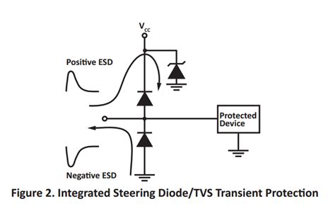 layout guidelines for optimized esd protection diodes diode protection esd 28 images parallel protection
