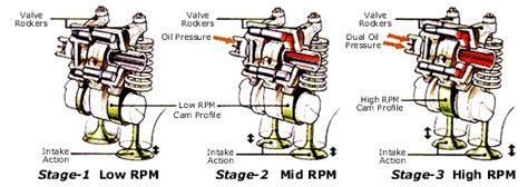 honda valve technology automotive group 4 honda valve technology automotive group 4