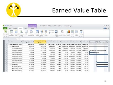 earned value report template evm in ms project