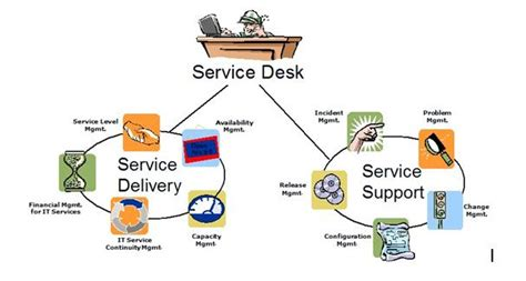 Service Desk Framework by Itil Dan Security Management Dalam Servicedesk Plus