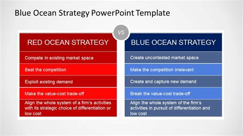 Blue Ocean Strategy Powerpoint Template Slidemodel Powerpoint Template Strategy